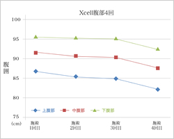 Xcell腹部4回