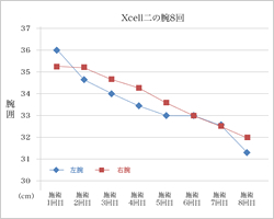 Xcell二の腕7回
