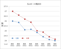 Xcell二の腕8回